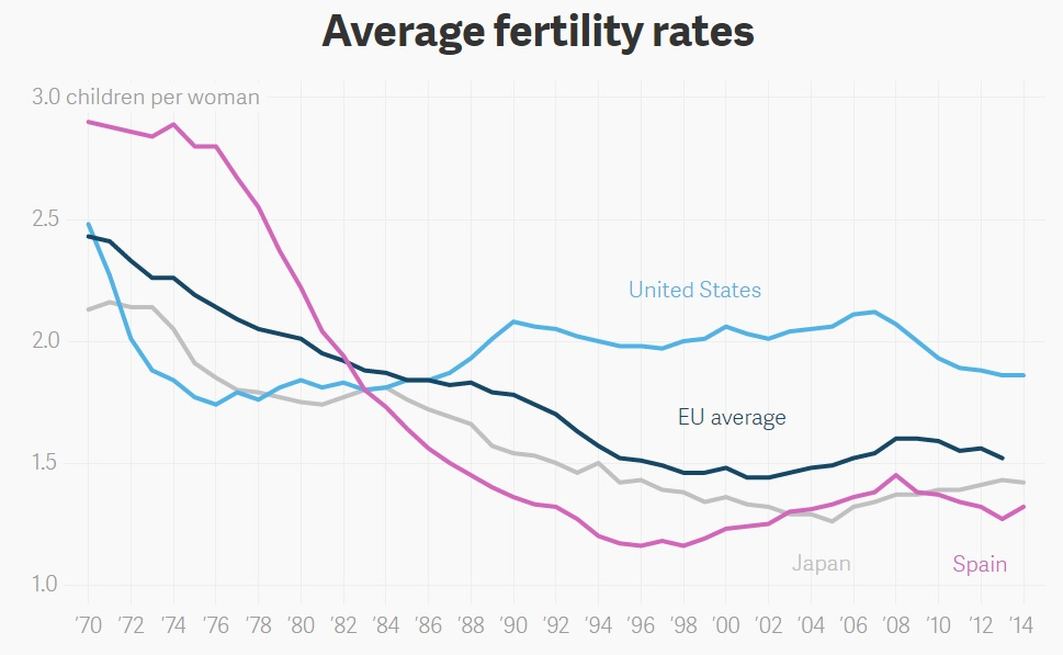 nations see dramatic decline in fertility As in the cases of japan and korea, after a dramatic decline from very high to a little above the replacement level from the early 1970s to 1980s, china's fertility has also entered its below-replacement era in the early 1990s.